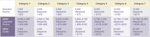 SPG's new cash and points redemption levels.