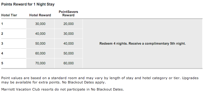 Comparing the three marriott credit card offers for rewards points ritz carlton redemption chart reheart Choice Image