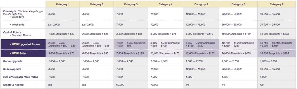 Starwood Award Chart