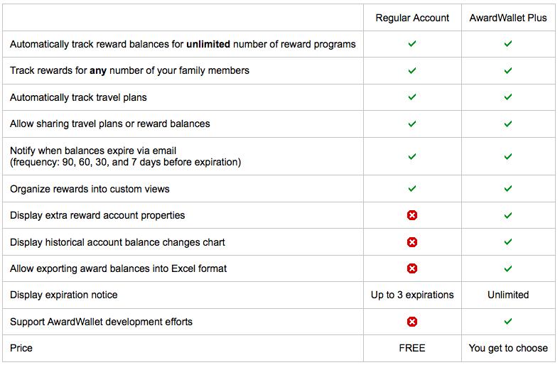 AwardWallet Plus vs Regular Account