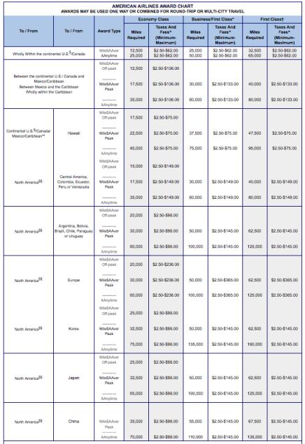 Aa Partner Award Chart Chart2 Paketsusudomba Co