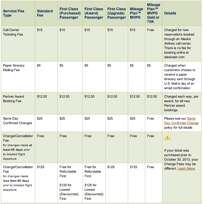 Alaska Airline's fee chart
