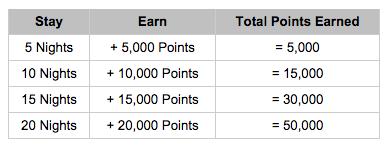 50,000 Hyatt Bonus Points Promo