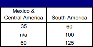 Maximizing US Airways Miles on Central & South America Awards _03