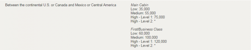 Maximizing US Airways Miles on Central & South America Awards _00