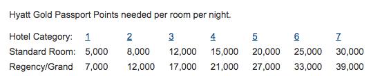 5,000 Hyatt points = 1 free night at a cat 1 hotel