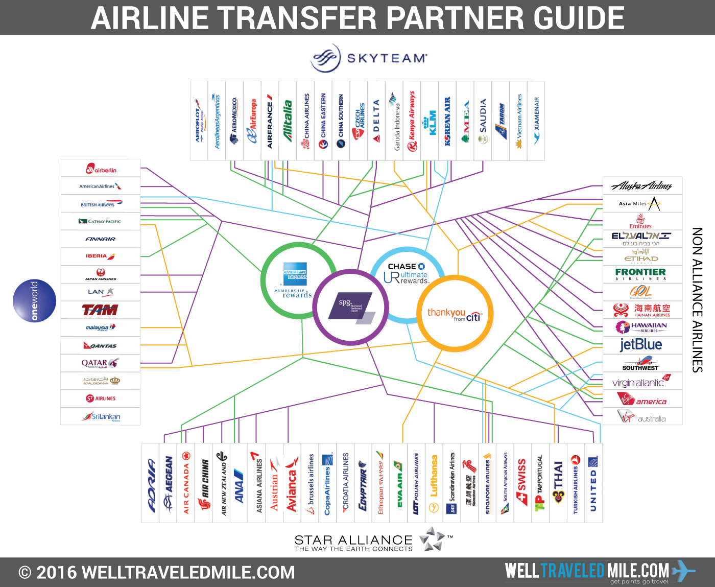 Citi Mastercard Sign In >> Flexible Bank-Point Airline Transfer Partner Master Guide