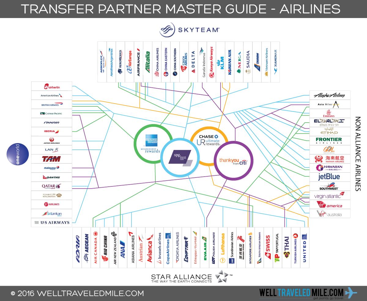 Airline_Transfer_Partner_Guide_Update_6.23.2016