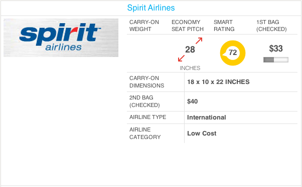 Another reason to avoid spirit airlines surge pricing for for Spirit airlines ticket prices