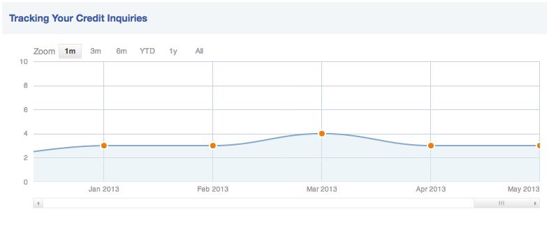My Credit Karma inquiry chart