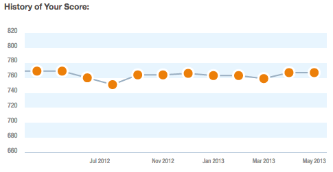 A small blip in March on the Credit Karma graph of my credit score