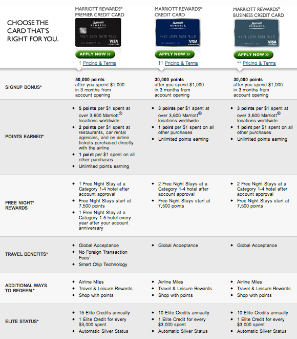 Did you know that there are 3 different version of the Marriot credit card?