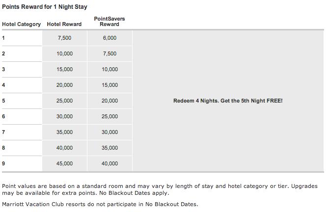 Marriott Rewards redemption chart