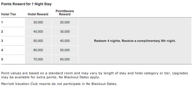 Ritz Carlton redemption chart