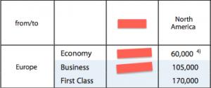 Lufthansa Award Chart</center