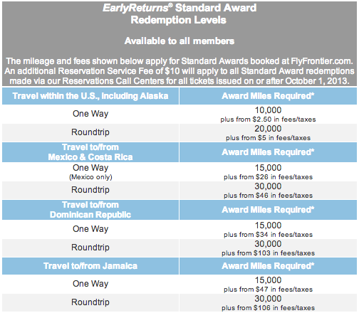 Frontier Airlines Award Chart
