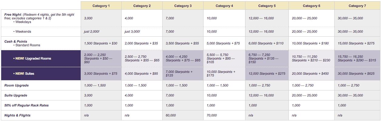 SPG Award Chart