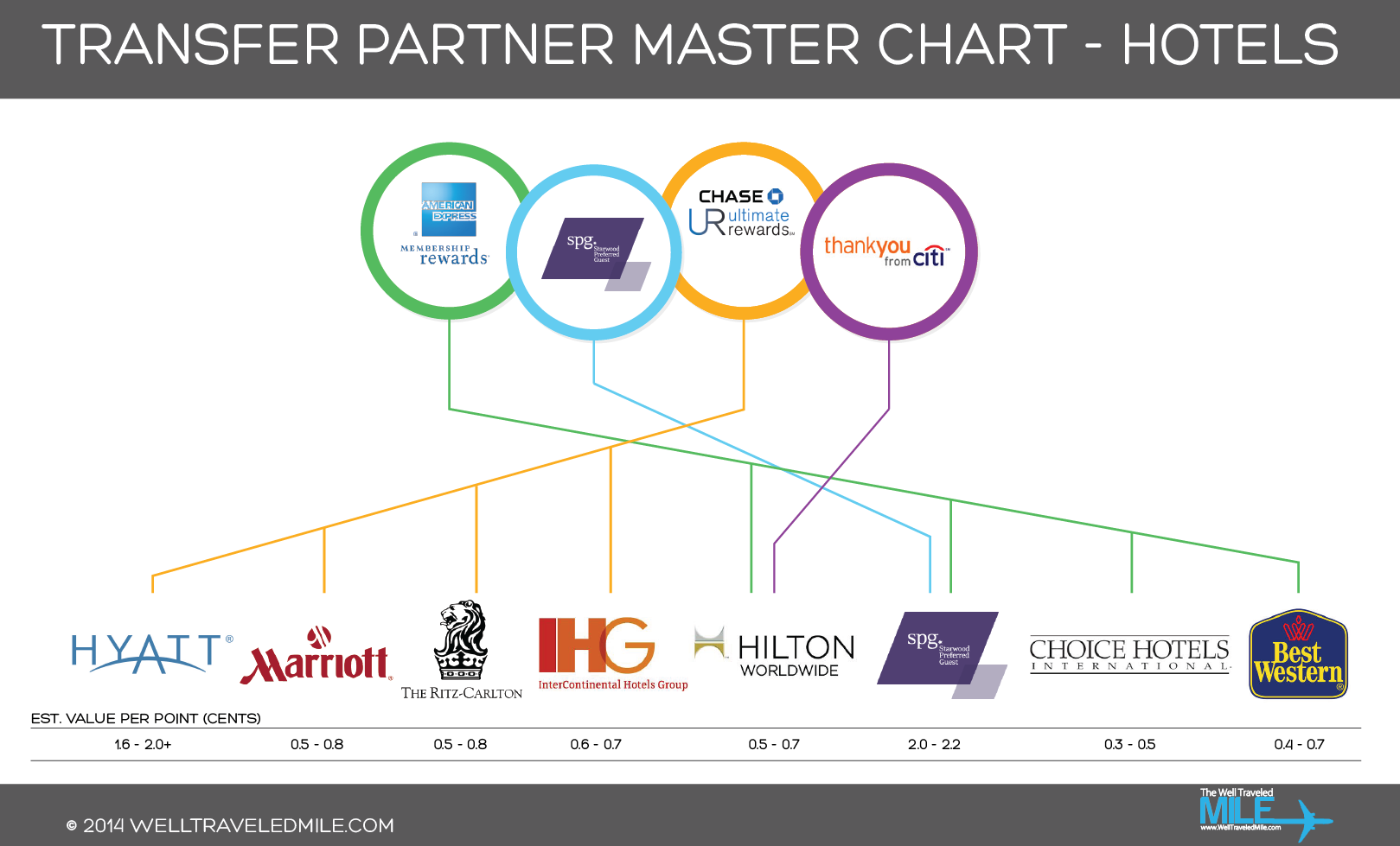 Transfer_Partner_Infographic-Hotels