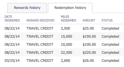 I just used 40,000 miles to cover cheap airfare across Asia