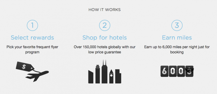 Earn extra airline miles when you book through PointsHound