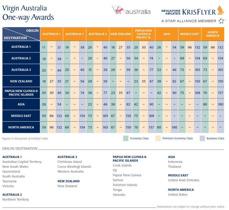 singapore_vrgaustralia_awardchart