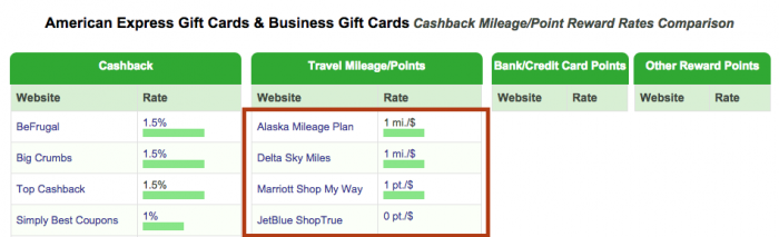 Amex Gift Cards Back to Airline Shopping Portals_01