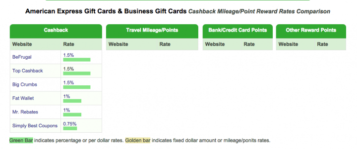 Amex Gift Cards Return to Cash Back Portals!