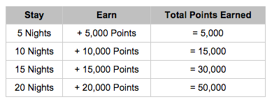 50,000 Hyatt Bonus Points Promo