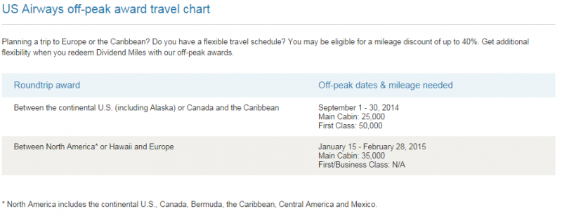 Maximizing US Airways Miles on Central & South America Awards _02