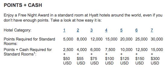 Hyatt Gold Passport Points + Cash Award Chart