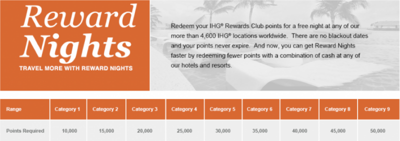 IHG-Rewards-Award-cCart