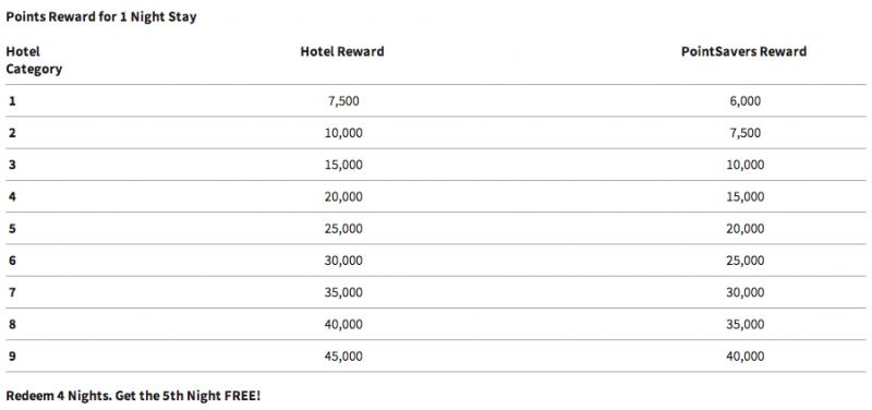 Marriott Rewards Award Chart