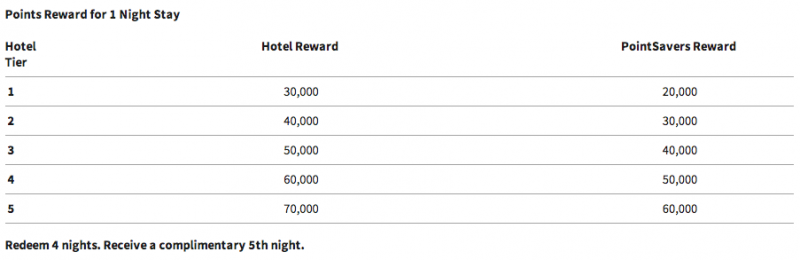 Ritz Carlton Award Chart