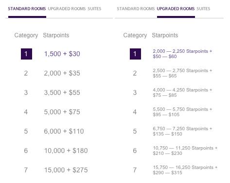SPG Starwood Points + Cash Award Chart