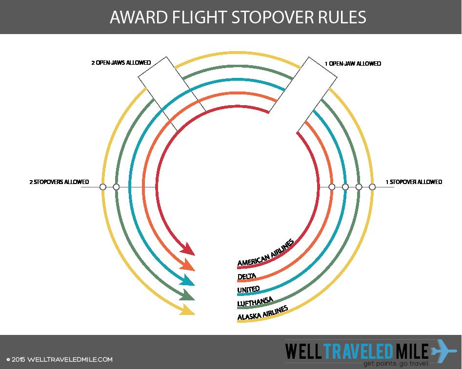 AWARD-TICKET-STOPOVER-RULES-COMPARISON-GRAPHIC