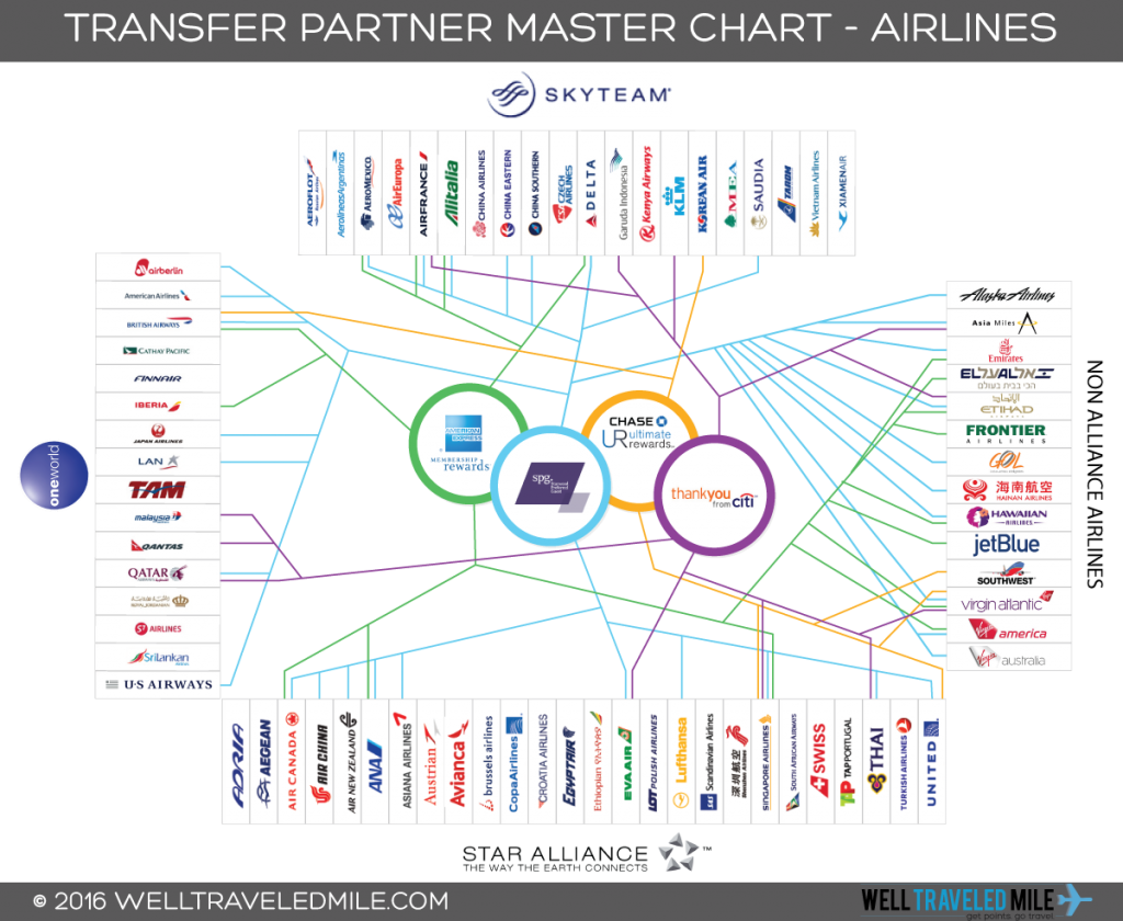 Airline Transfer Partner Guide