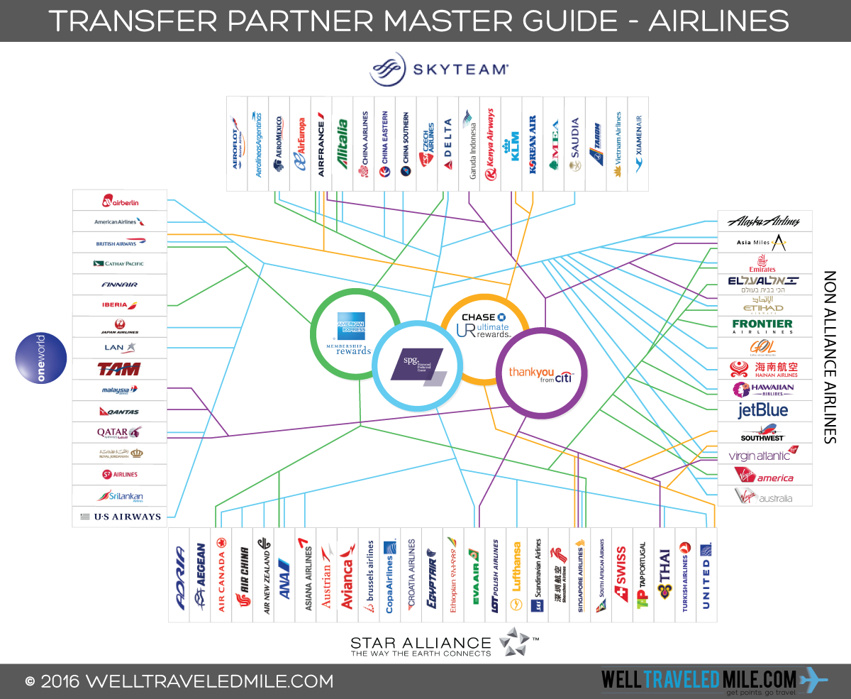 Transfer_Partner_Infographic_Guide_Airlines_Update_5.22.2016
