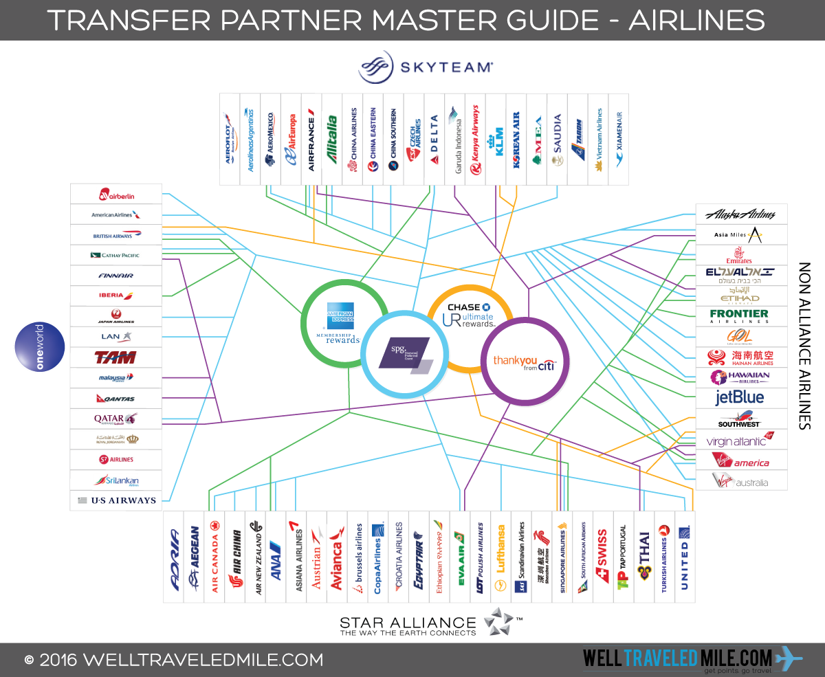 Airline_Transfer_Partner_Guide_Update_6.23.2016